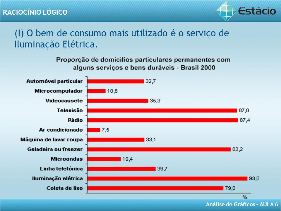 (I) O bem de consumo mais utilizado é o serviço de Iluminação Elétrica.