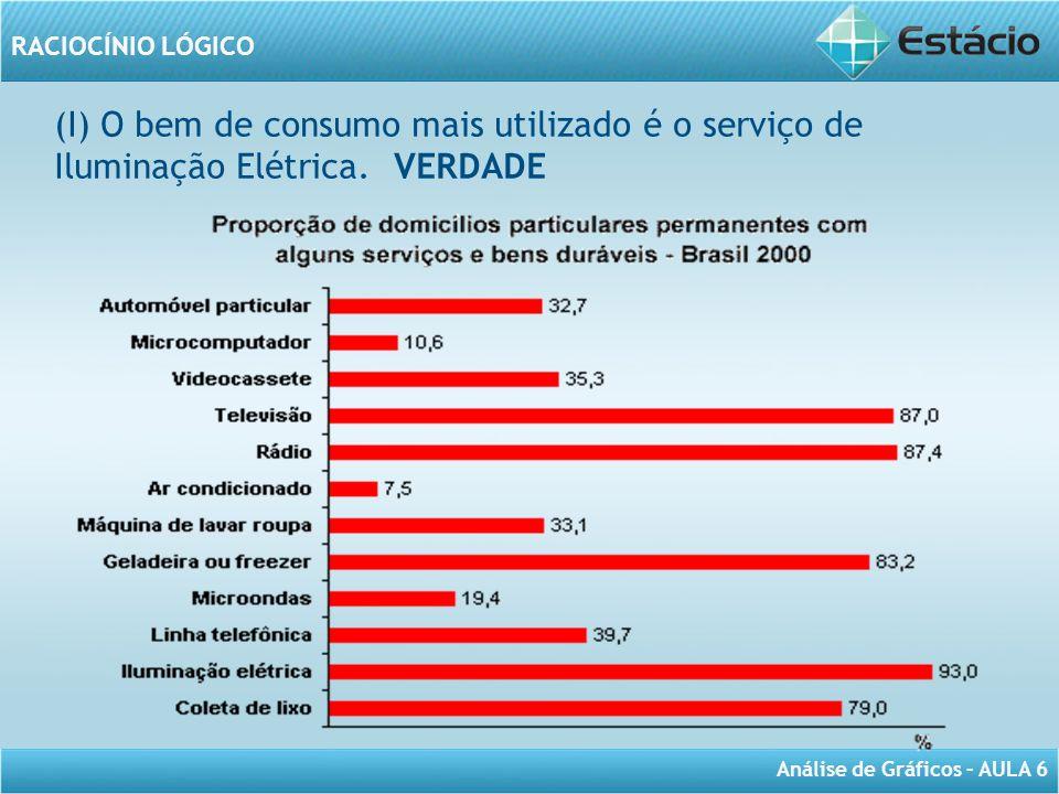 (I) O bem de consumo mais utilizado é o serviço de Iluminação Elétrica