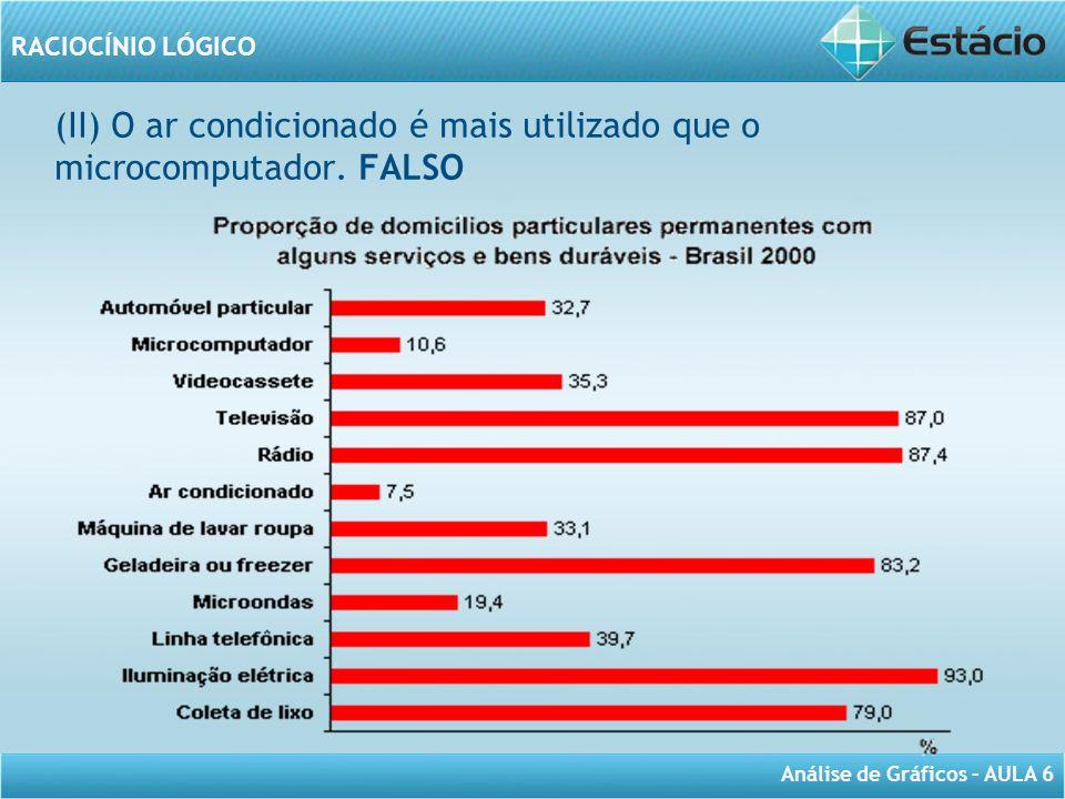 (II) O ar condicionado é mais utilizado que o microcomputador. FALSO