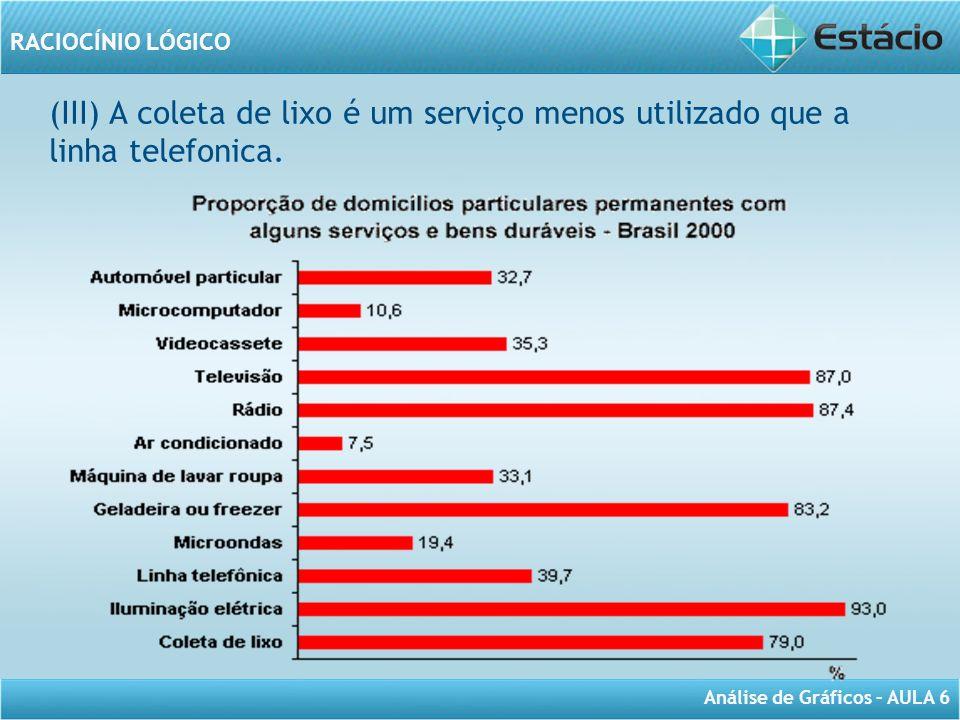 (III) A coleta de lixo é um serviço menos utilizado que a linha telefonica.