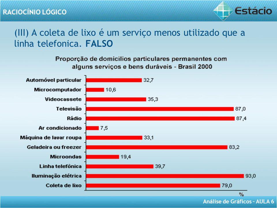 (III) A coleta de lixo é um serviço menos utilizado que a linha telefonica. FALSO