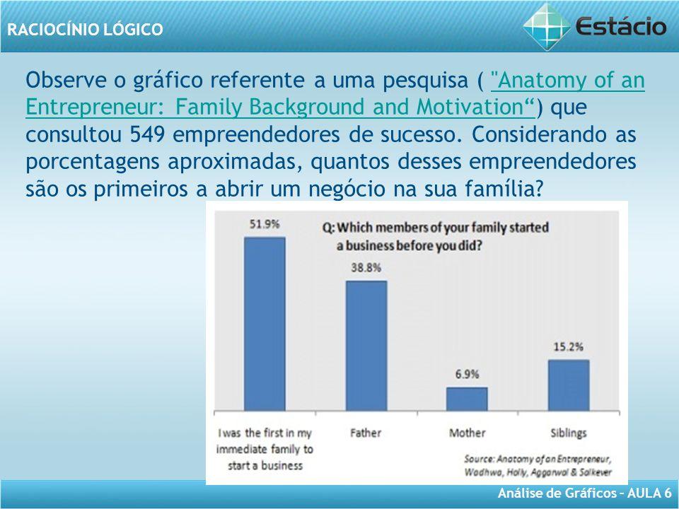 Observe o gráfico referente a uma pesquisa ( Anatomy of an Entrepreneur: Family Background and Motivation ) que consultou 549 empreendedores de sucesso.