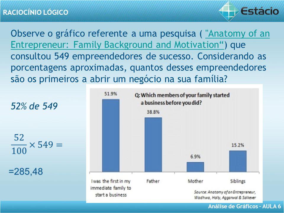 Observe o gráfico referente a uma pesquisa ( Anatomy of an Entrepreneur: Family Background and Motivation ) que consultou 549 empreendedores de sucesso. Considerando as porcentagens aproximadas, quantos desses empreendedores são os primeiros a abrir um negócio na sua família