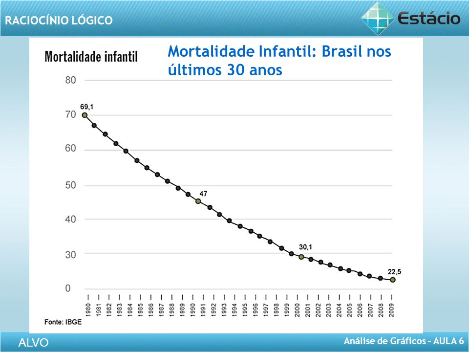 Mortalidade Infantil: Brasil nos últimos 30 anos