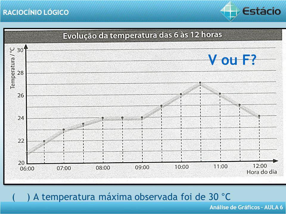 V ou F A tempe ( ) A temperatura máxima observada foi de 30 °C