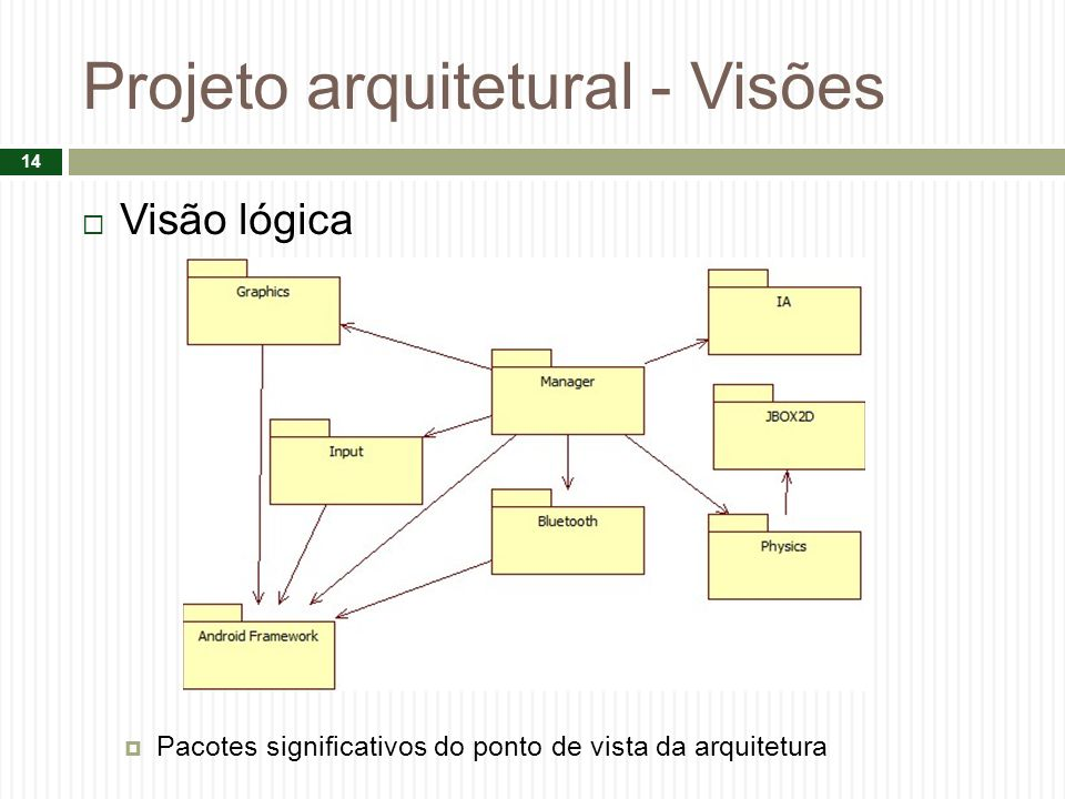 Projeto arquitetural - Visões