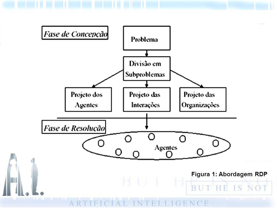 Figura 1: Abordagem RDP