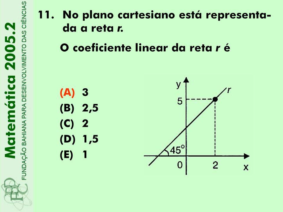 Matemática 2005.2 No plano cartesiano está representa-da a reta r.
