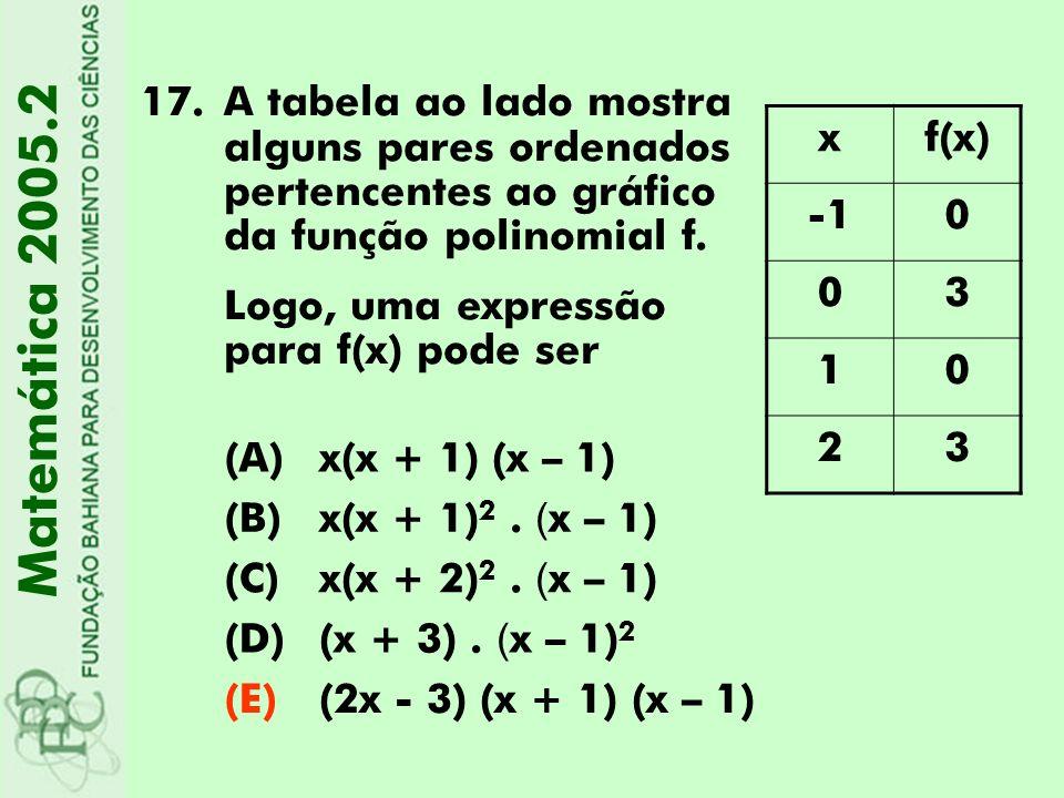 A tabela ao lado mostra alguns pares ordenados pertencentes ao gráfico da função polinomial f.