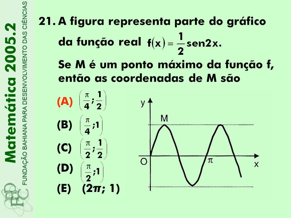 Matemática 2005.2 A figura representa parte do gráfico da função real
