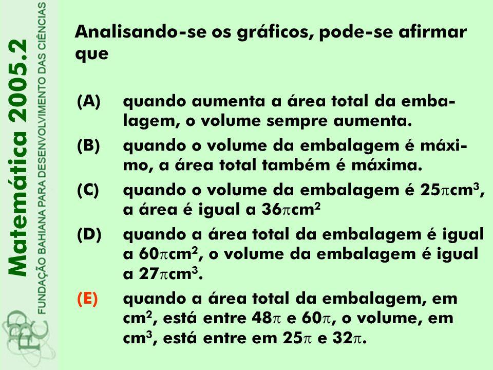 Matemática 2005.2 Analisando-se os gráficos, pode-se afirmar que (A)