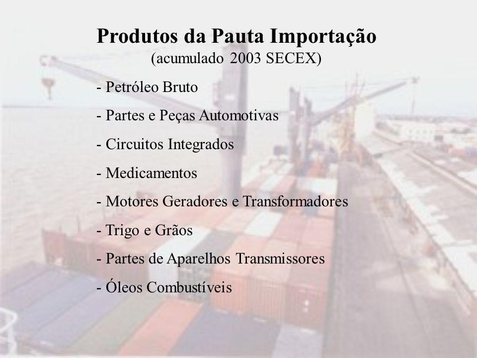 Produtos da Pauta Importação (acumulado 2003 SECEX)