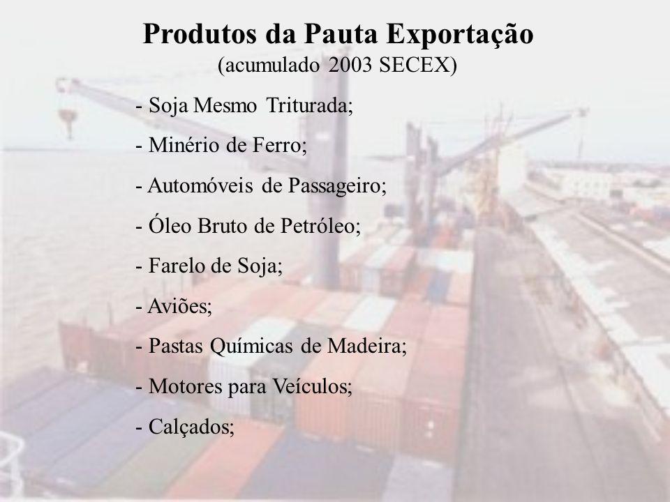 Produtos da Pauta Exportação (acumulado 2003 SECEX)