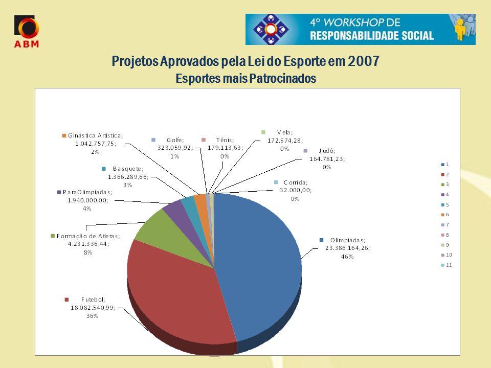 Projetos Aprovados pela Lei do Esporte em 2007