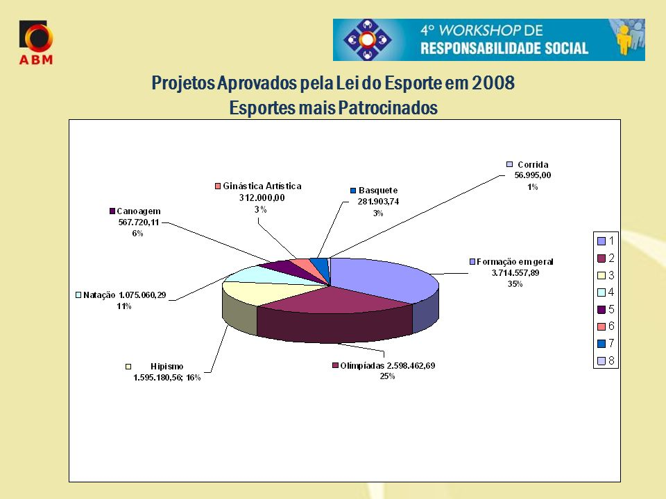 Projetos Aprovados pela Lei do Esporte em 2008