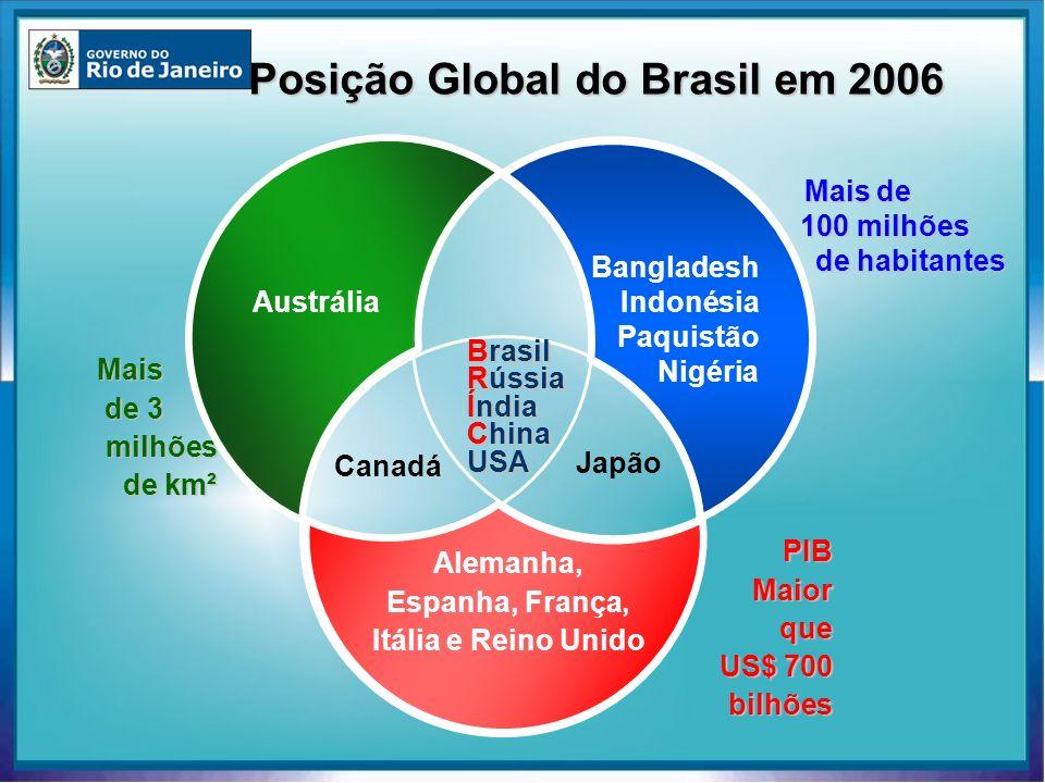 Posição Global do Brasil em 2006