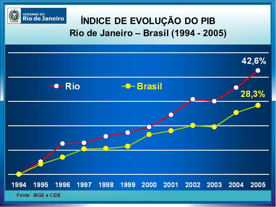 ÍNDICE DE EVOLUÇÃO DO PIB Rio de Janeiro – Brasil (1994 - 2005)