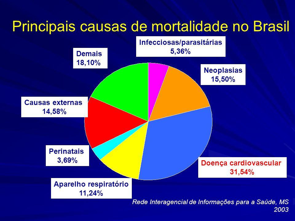 Infecciosas/parasitárias Doença cardiovascular Aparelho respiratório