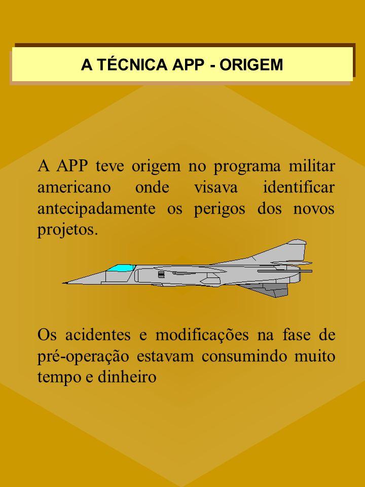 A TÉCNICA APP - ORIGEM A APP teve origem no programa militar americano onde visava identificar antecipadamente os perigos dos novos projetos.