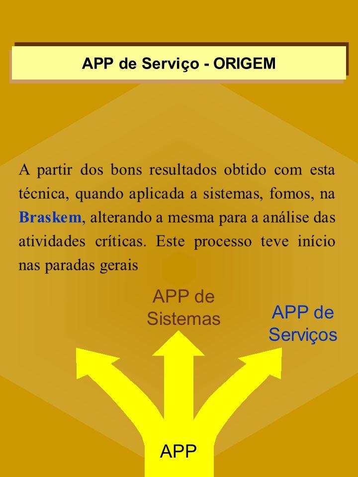 APP de Sistemas APP de Serviços APP