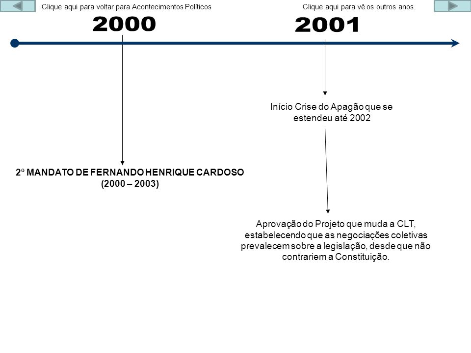 2º MANDATO DE FERNANDO HENRIQUE CARDOSO (2000 – 2003)