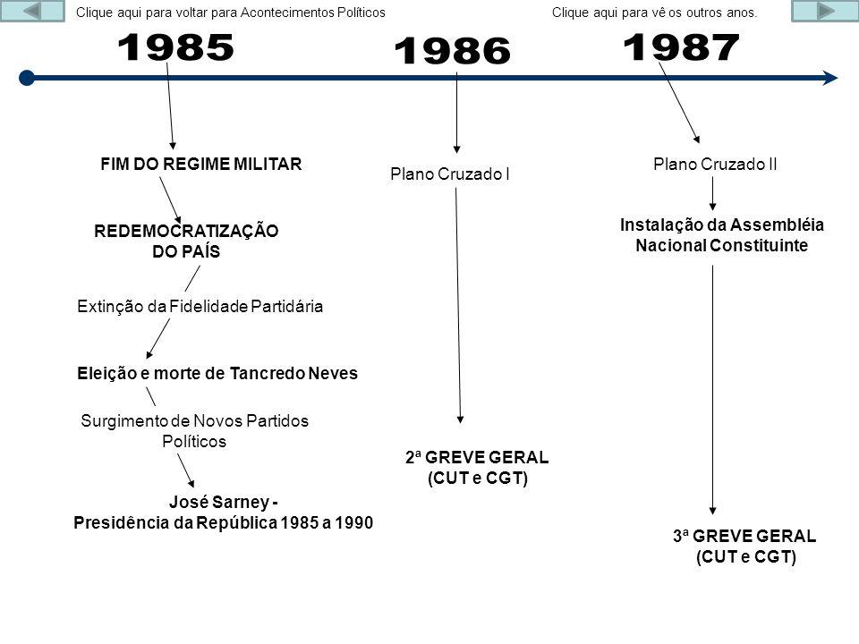 1985 1986 1987 FIM DO REGIME MILITAR Plano Cruzado II Plano Cruzado I