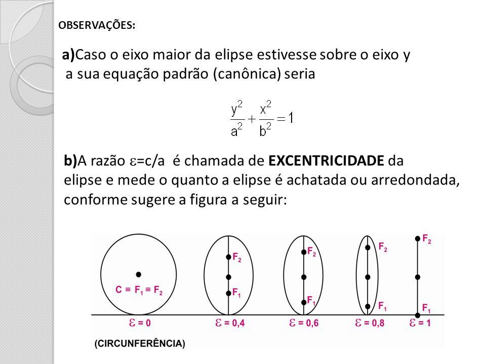 a)Caso o eixo maior da elipse estivesse sobre o eixo y
