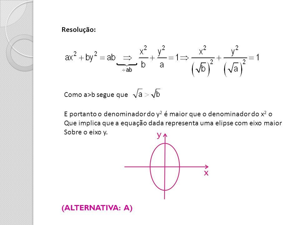 Resolução: Como a>b segue que. E portanto o denominador do y2 é maior que o denominador do x2 o.