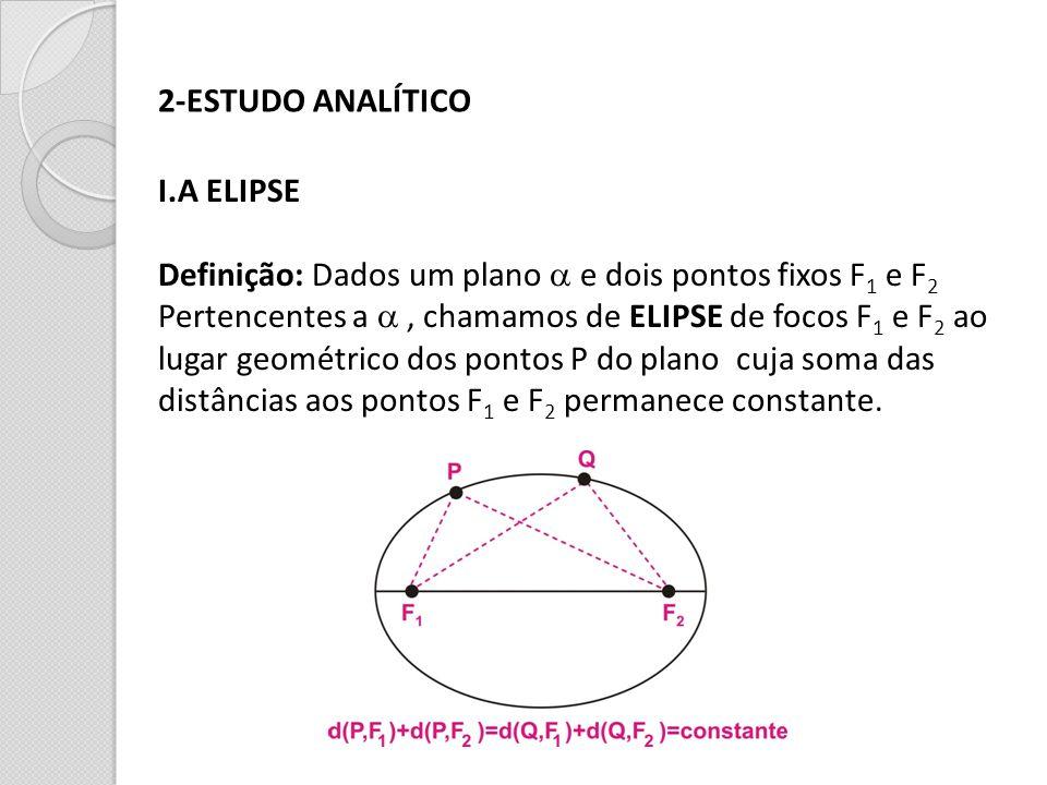2-ESTUDO ANALÍTICO I.A ELIPSE. Definição: Dados um plano a e dois pontos fixos F1 e F2.