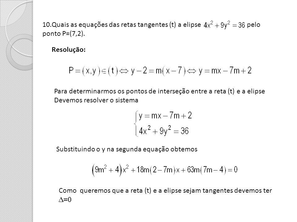 10.Quais as equações das retas tangentes (t) a elipse pelo