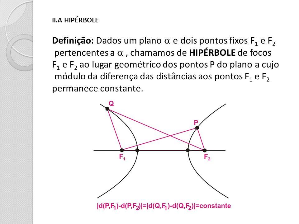 Definição: Dados um plano a e dois pontos fixos F1 e F2