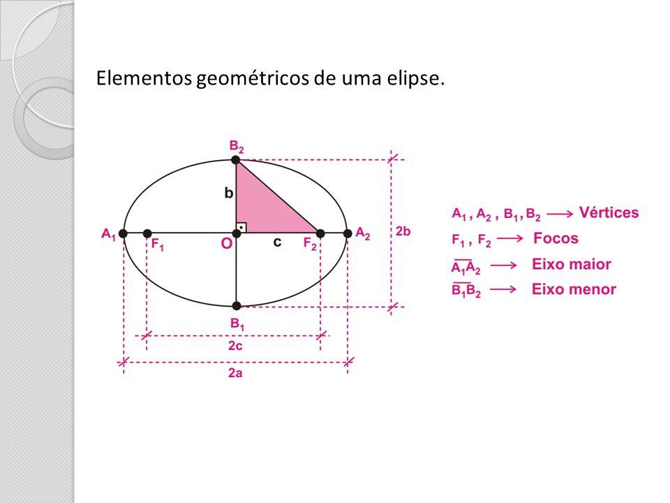 Elementos geométricos de uma elipse.