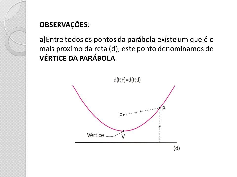 OBSERVAÇÕES: a)Entre todos os pontos da parábola existe um que é o. mais próximo da reta (d); este ponto denominamos de.