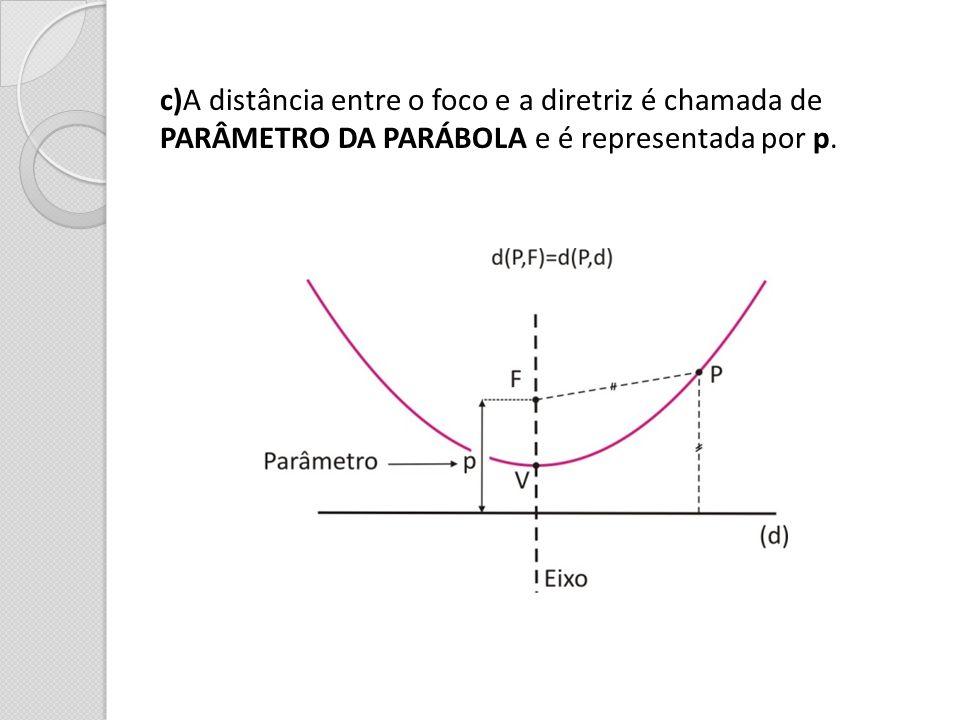 c)A distância entre o foco e a diretriz é chamada de
