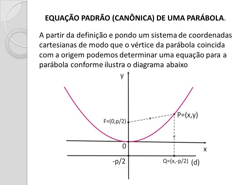 EQUAÇÃO PADRÃO (CANÔNICA) DE UMA PARÁBOLA.