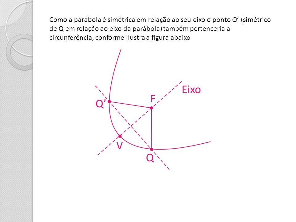 Como a parábola é simétrica em relação ao seu eixo o ponto Q' (simétrico