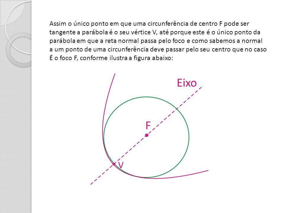 Assim o único ponto em que uma circunferência de centro F pode ser