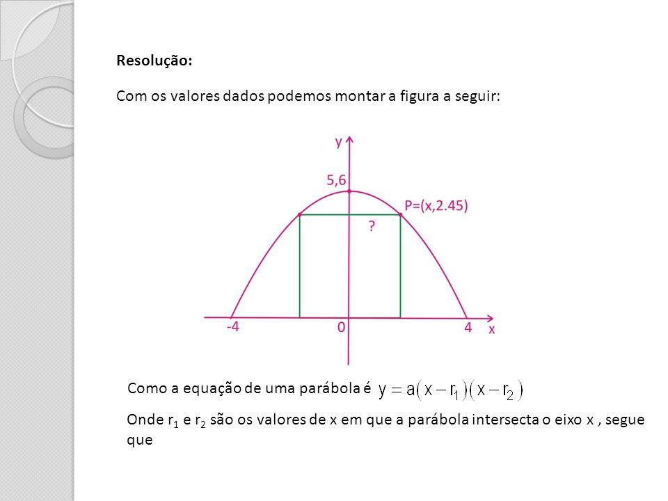 Resolução: Com os valores dados podemos montar a figura a seguir: Como a equação de uma parábola é.