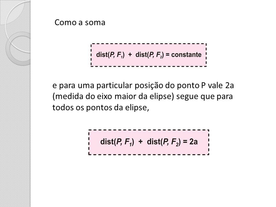 Como a soma e para uma particular posição do ponto P vale 2a. (medida do eixo maior da elipse) segue que para.