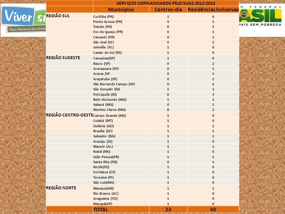 SERVIÇOS COFINANCIADOS PELO SUAS 2012-2013 Residências Inclusivas