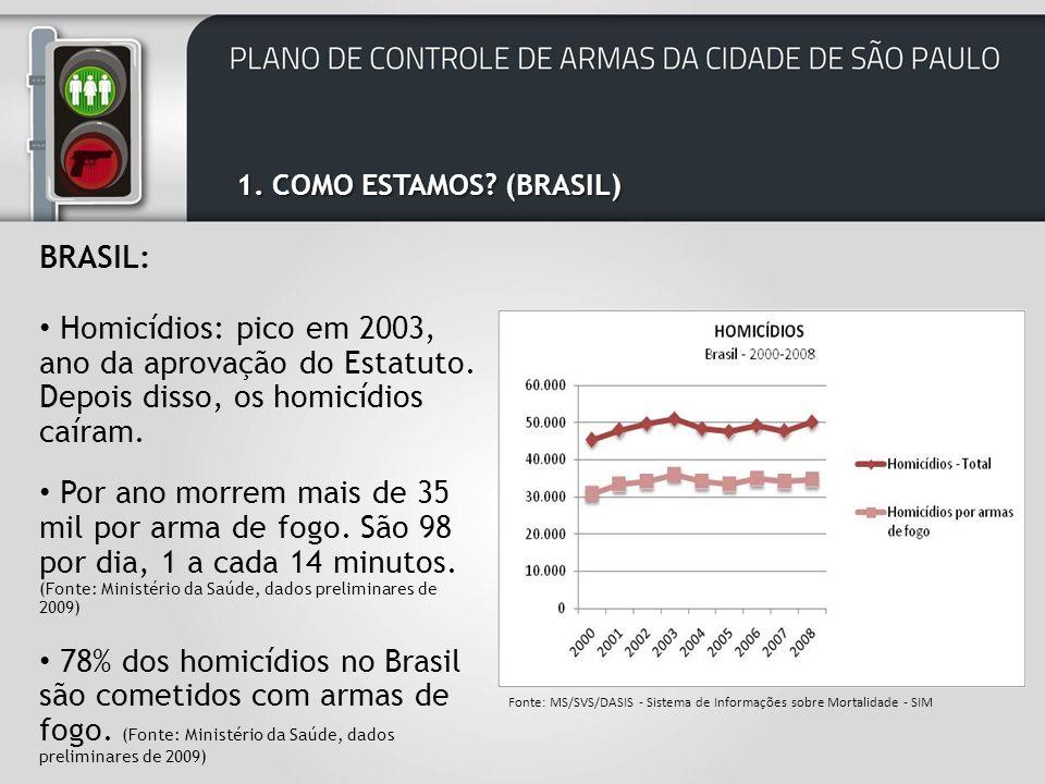 1. COMO ESTAMOS (BRASIL) BRASIL: Homicídios: pico em 2003, ano da aprovação do Estatuto. Depois disso, os homicídios caíram.