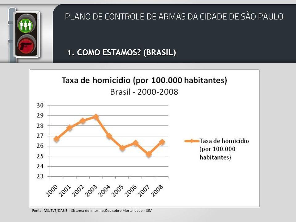1. COMO ESTAMOS (BRASIL) Fonte: MS/SVS/DASIS - Sistema de Informações sobre Mortalidade - SIM