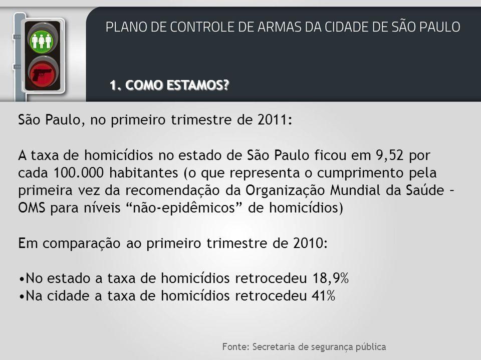 São Paulo, no primeiro trimestre de 2011: