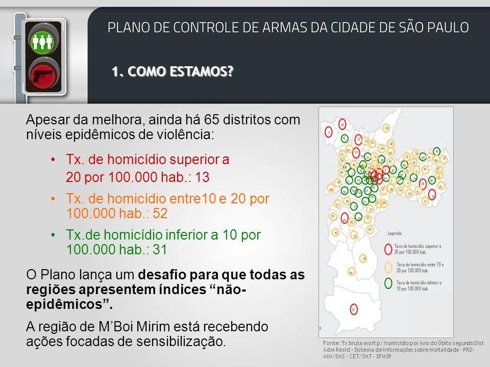 Tx. de homicídio superior a 20 por 100.000 hab.: 13