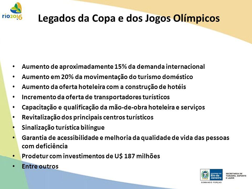 Legados da Copa e dos Jogos Olímpicos