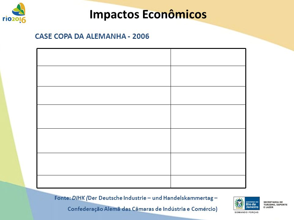 Impactos Econômicos CASE COPA DA ALEMANHA - 2006