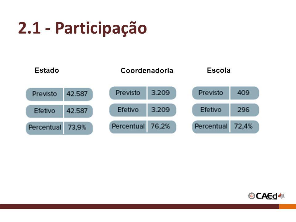 2.1 - Participação Estado Coordenadoria Escola
