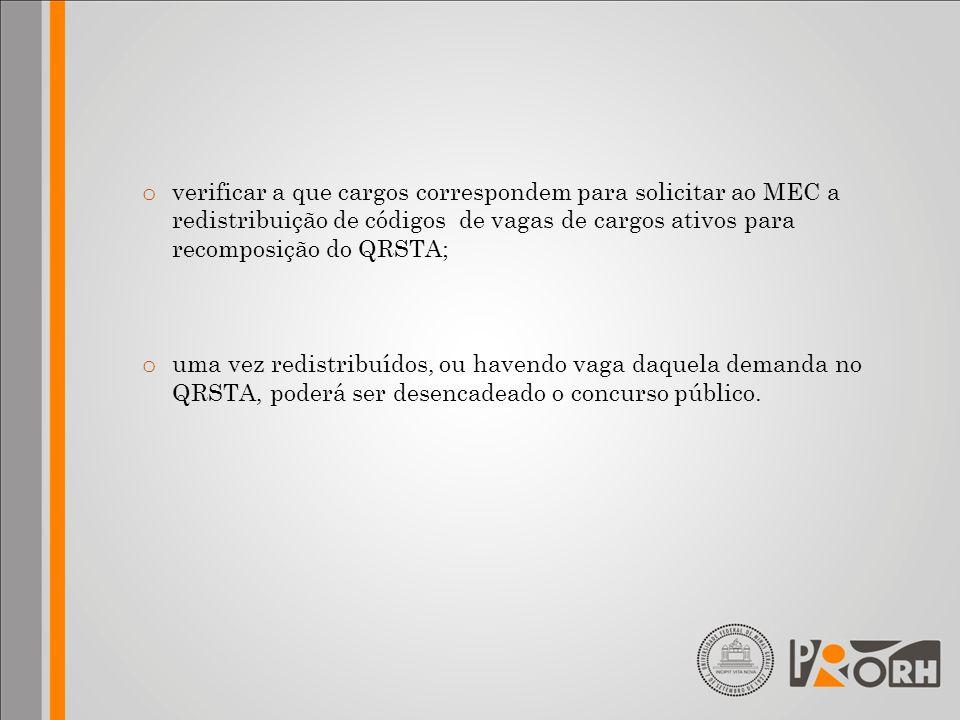verificar a que cargos correspondem para solicitar ao MEC a redistribuição de códigos de vagas de cargos ativos para recomposição do QRSTA;