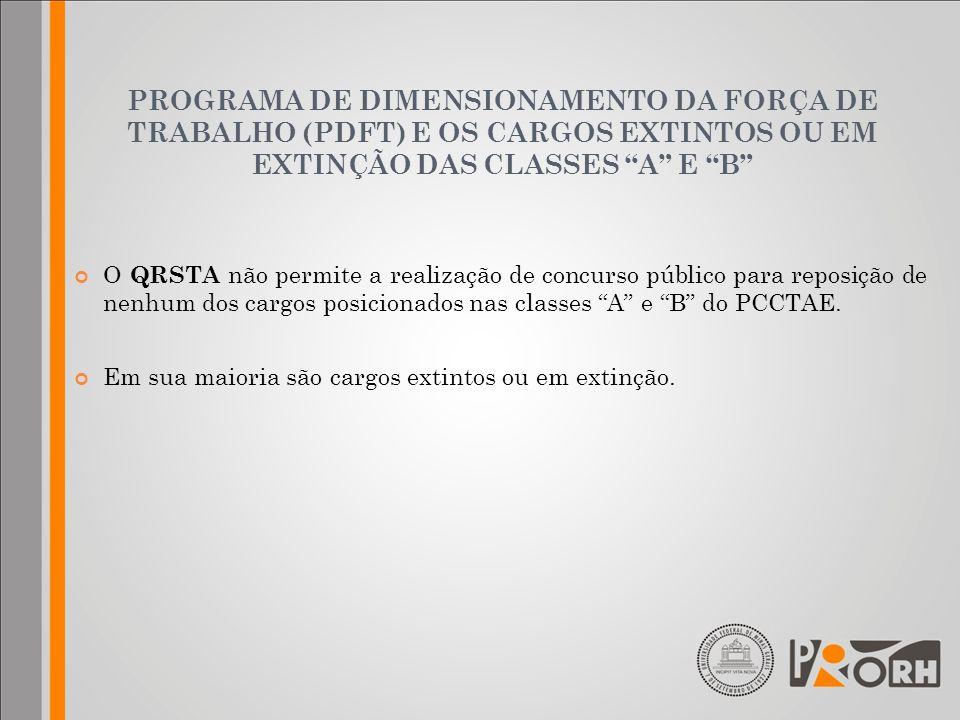PROGRAMA DE DIMENSIONAMENTO DA FORÇA DE TRABALHO (PDFT) E OS CARGOS EXTINTOS OU EM EXTINÇÃO DAS CLASSES A E B