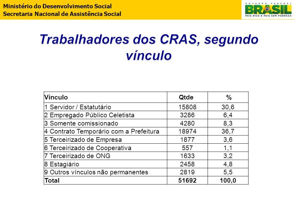 Trabalhadores dos CRAS, segundo vínculo